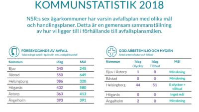 Kommunstatistik 2018
