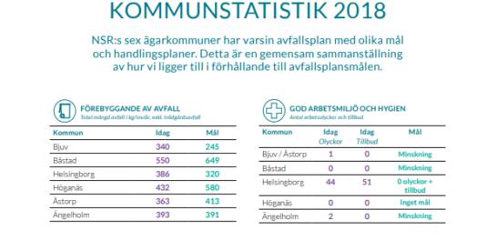 Avfallsplansuppföljning kommunstatistik för 2018