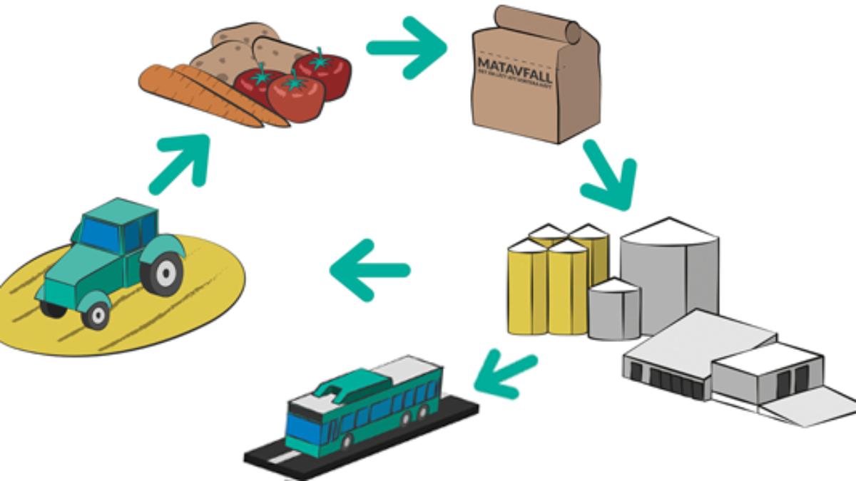 Matavfall blir till biogas och biogödsel