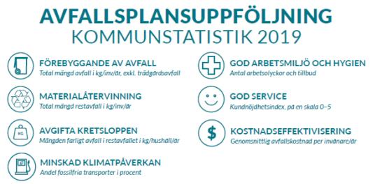 Avfallsplansuppföljning kommunstatistik för 2019