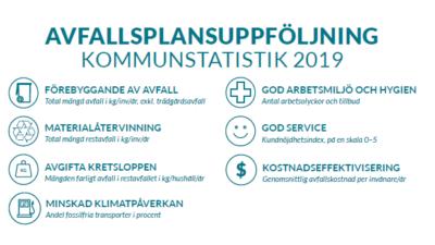 Kommunstatistik 2019