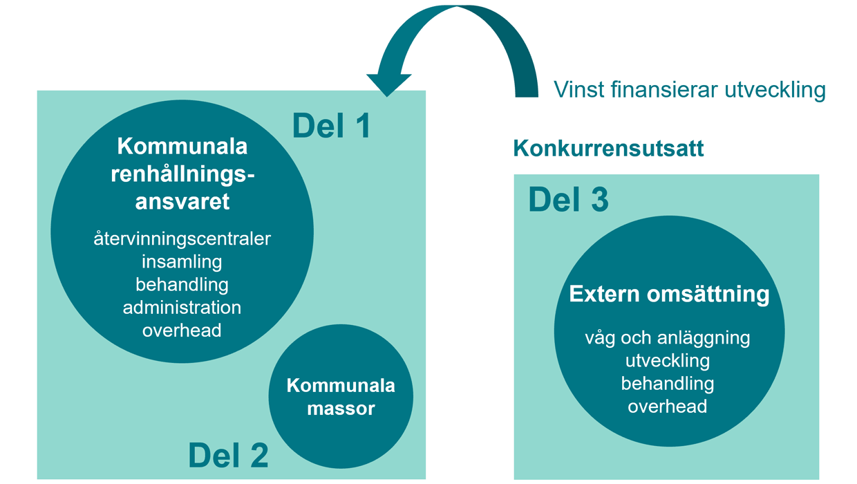 De tre delarna som utgör NSR:s ekonomi