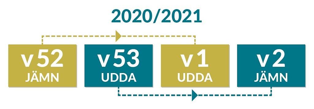 Illustration över hur det blir två udda veckor i rad vid årsskiftet 2020/2021