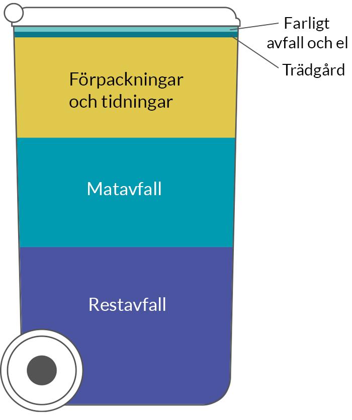 Sopkärl med olika typer av avfall